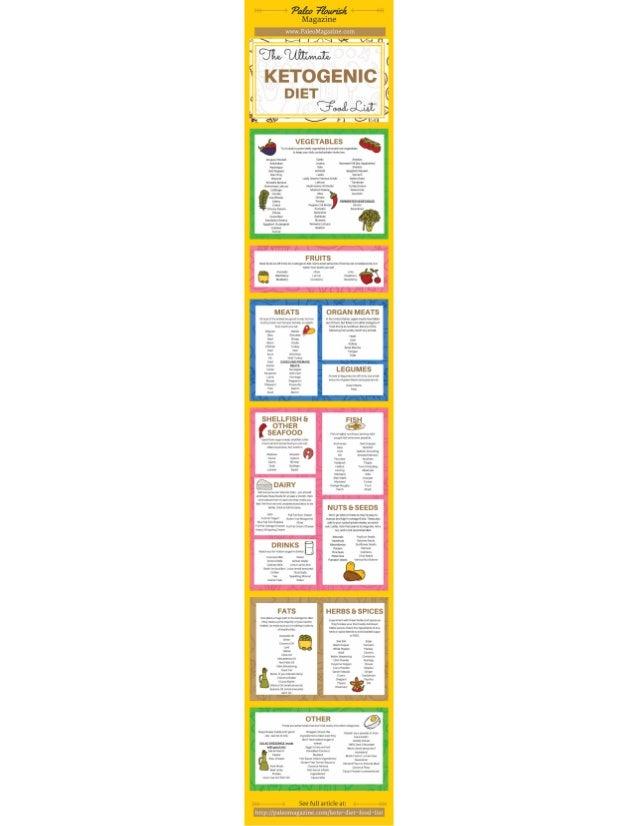 ketogenic diet food list pdf