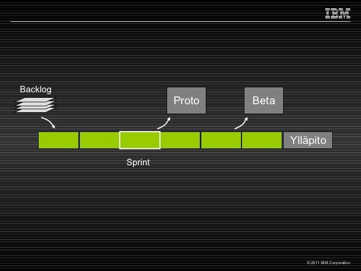 Sprint Proto Beta Ylläpito Backlog