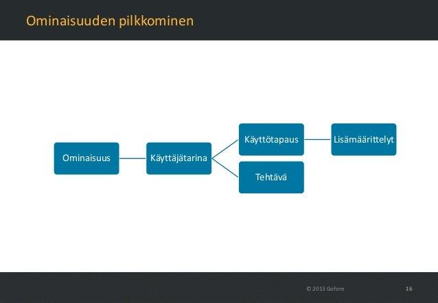 Ominaisuuden pilkkominen                                   Käyttötapaus            Lisämäärittelyt     Ominaisuus   Käyttä...