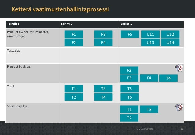 Ketterä vaatimustenhallintaprosessiToimijat                      Sprint 0         Sprint 1Product owner, scrummaster,asian...