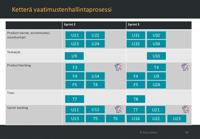 Ketterä vaatimustenhallintaprosessi                              Sprint 2              Sprint 3Product owner, scrummaster,...