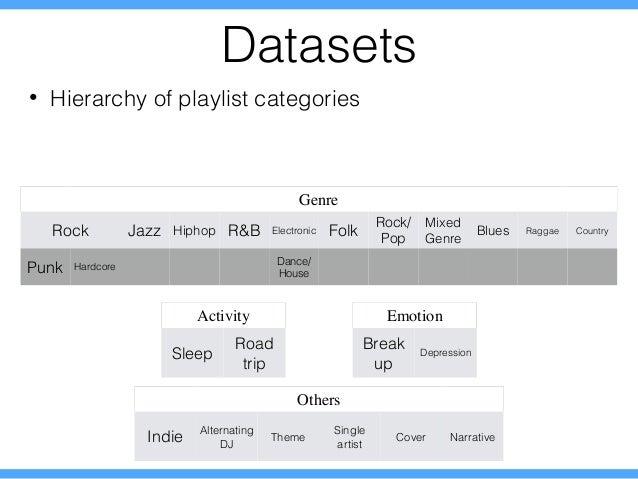 Understanding Music Playlists