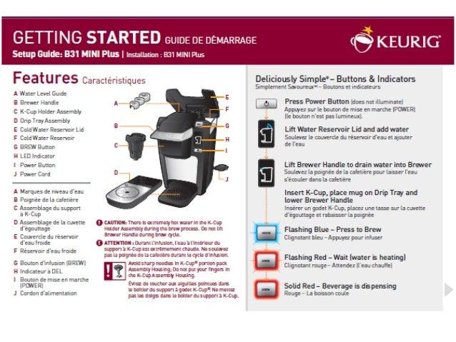 keurig models mini plus use care guide rh slideshare net keurig b31 mini plus manual keurig mini plus instructions
