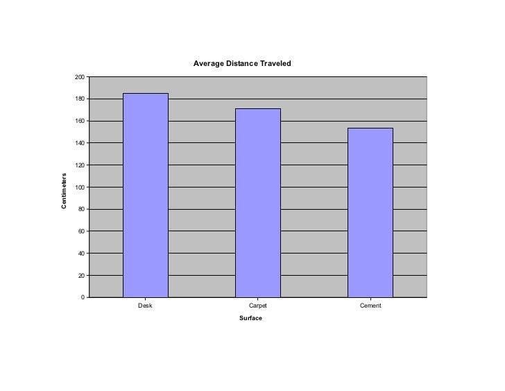 Average Distance Traveled              200              180              160              140              120Centimeters ...