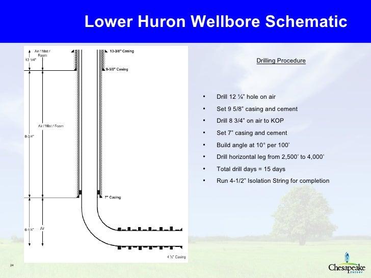 Wellbore Diagram Programs Explained Wiring Diagrams