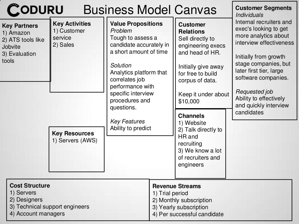business model canvas assignment The business model canvas or bmc model is a graphic representation of a number of variables that show the values of an organization the business model canvas can be deployed as a strategy tool for the development of a new organization furthermore, it also analyses the (business) situation of.
