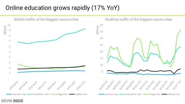 KEVIN INDIG Rise of research: research sites grow 67% YoY - 10 20 30 40 50 60 2018-01-012018-02-012018-03-012018-04-012018...