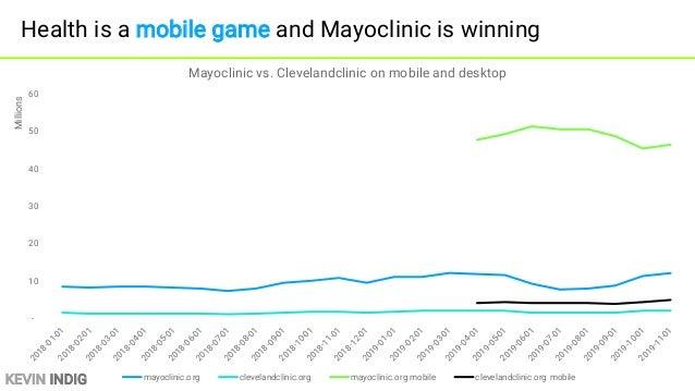 KEVIN INDIG Healthline grew 28% mobile, 21% desktop to 100M/month - 5 10 15 20 25 2018-01-012018-02-012018-03-012018-04-01...