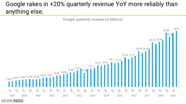 KEVIN INDIG Google is under immense pressure to grow stock price with declining traffic - 500 1,000 1,500 2,000 2,500 3,00...
