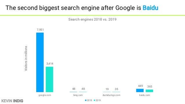 KEVIN INDIG Search engine mobile traffic outweighs desktop by a lot 3,377 336 133 185 2,331 34 26 261 google.com bing.com ...