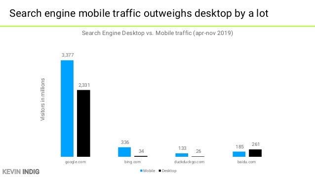 KEVIN INDIG Mobile traffic is ~2x as big as desktop 68% 66% 71% 72% 71% 73% 67% 64% 32% 34% 29% 28% 29% 27% 33% 36% 0% 10%...