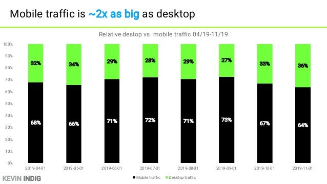 KEVIN INDIG Desktop traffic decreased over the last 2 years - 2 4 6 8 10 12 14 2018-01-012018-02-012018-03-012018-04-01201...