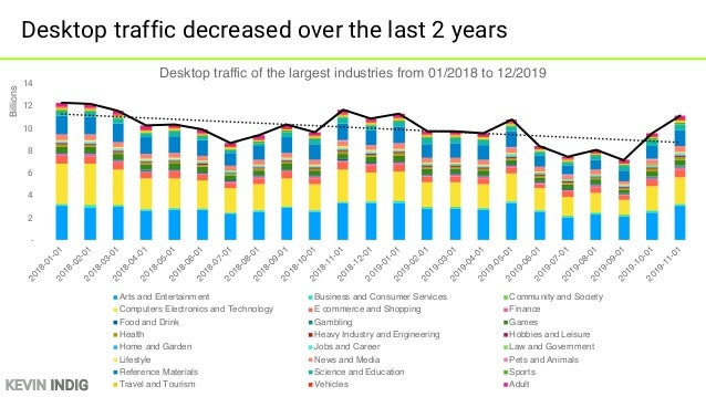 KEVIN INDIG Takeaways from the 2019 SEMrush traffic analysis 1. Google is losing traffic 2. Sites are dependent on SERP fe...