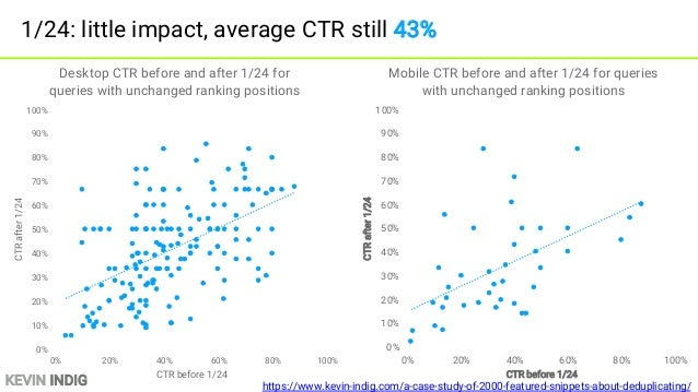 KEVIN INDIG Network effect: use traffic to get more traffic Traffic Revenue Content Links