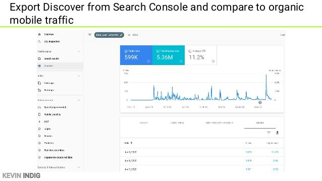 KEVIN INDIG Discover can bring more daily traffic than regular search