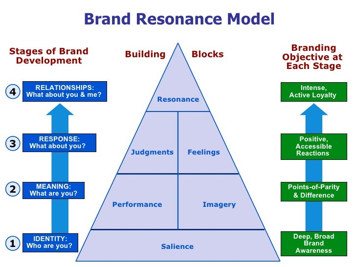 mtv building brand resonance Mtv building brand resonance - download as pdf file (pdf), text file (txt) or read online.