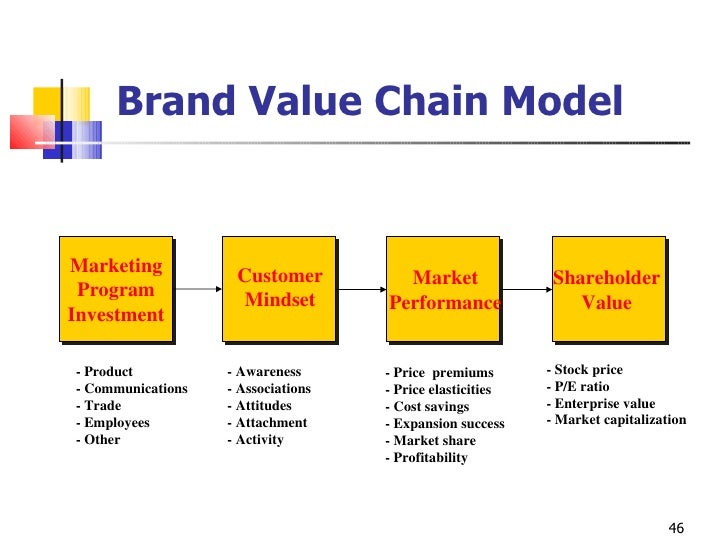 a model of customer value for consumer market marketing essay This essay marketing mix and other  an effort to cater to a more customer-driven marketing  value is when the consumer makes a reference to.