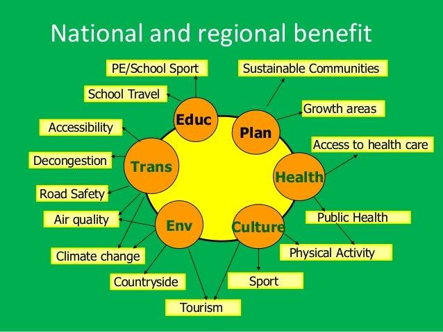 Trans Plan Health CultureEnv Educ Decongestion Road Safety Air quality Climate change Accessibility School Travel PE/Schoo...