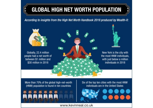 Insights on the Global High Net Worth Population