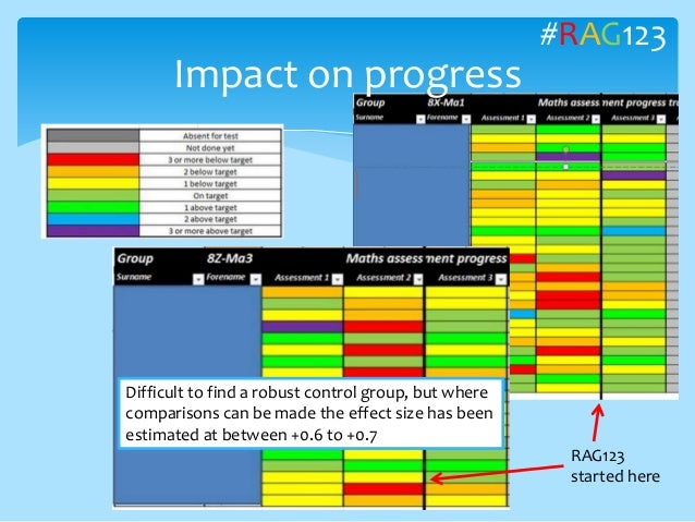 Impact on progress RAG123 started here #RAG123 Difficult to find a robust control group, but where comparisons can be made...