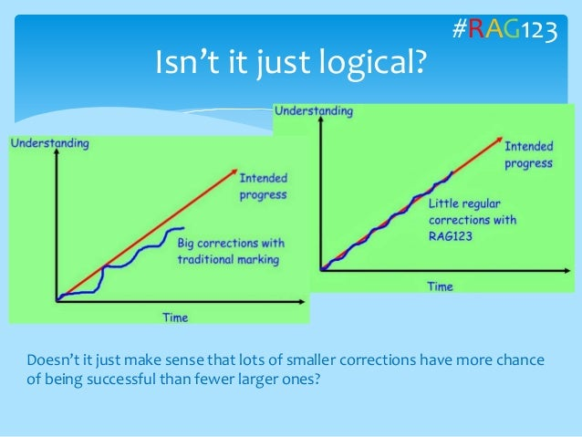 Isn't it just logical? Doesn't it just make sense that lots of smaller corrections have more chance of being successful th...