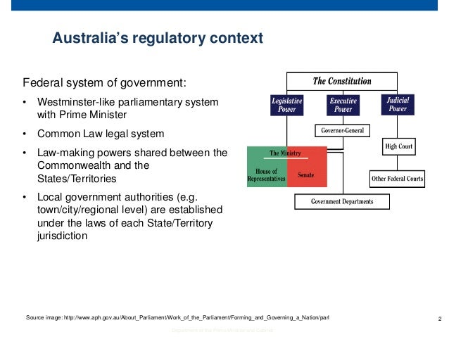 AustraliaS Regulatory Impact Analysis System