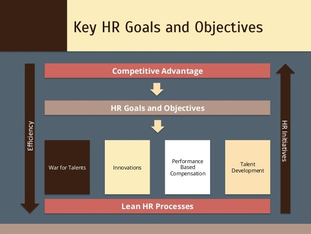 goals of compensation departments Setting organizational business goals and objectives,  by allowing managers to access and see the goals of other departments,  and compensation optimization.