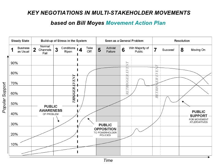 KEY NEGOTIATIONS IN MULTI-STAKEHOLDER MOVEMENTS based on Bill Moyes  Movement Action Plan   Time Popular Support