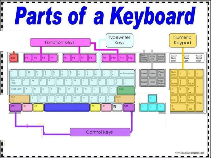 How_To_use_numeric_keys