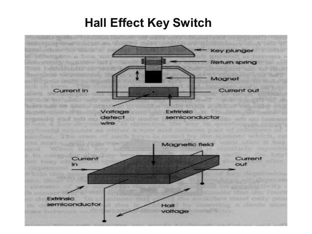Types of keyboard hardware &technologies for windows pc.