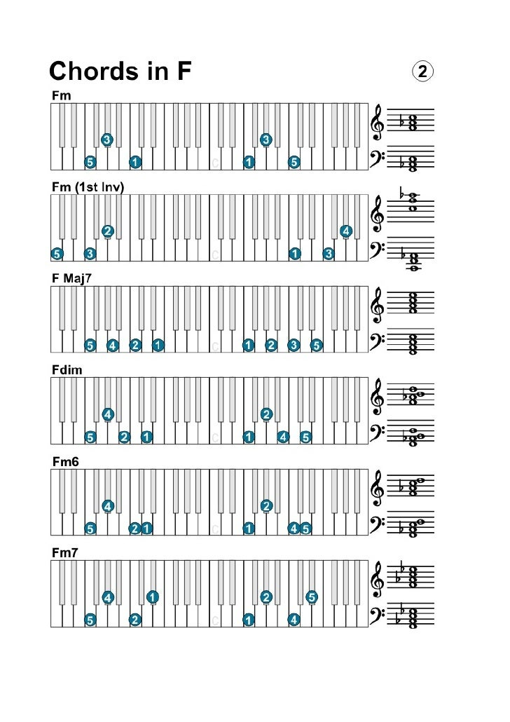 F M7 Chord Gallery - piano chord chart with finger positions