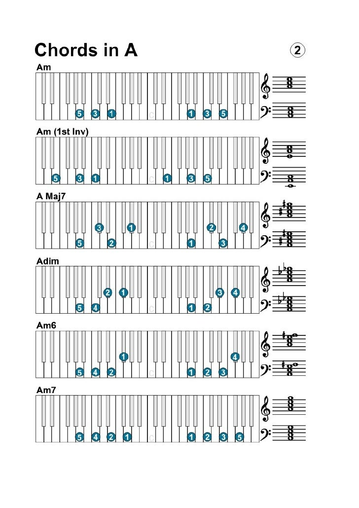 Keyboard Piano Chords Scales