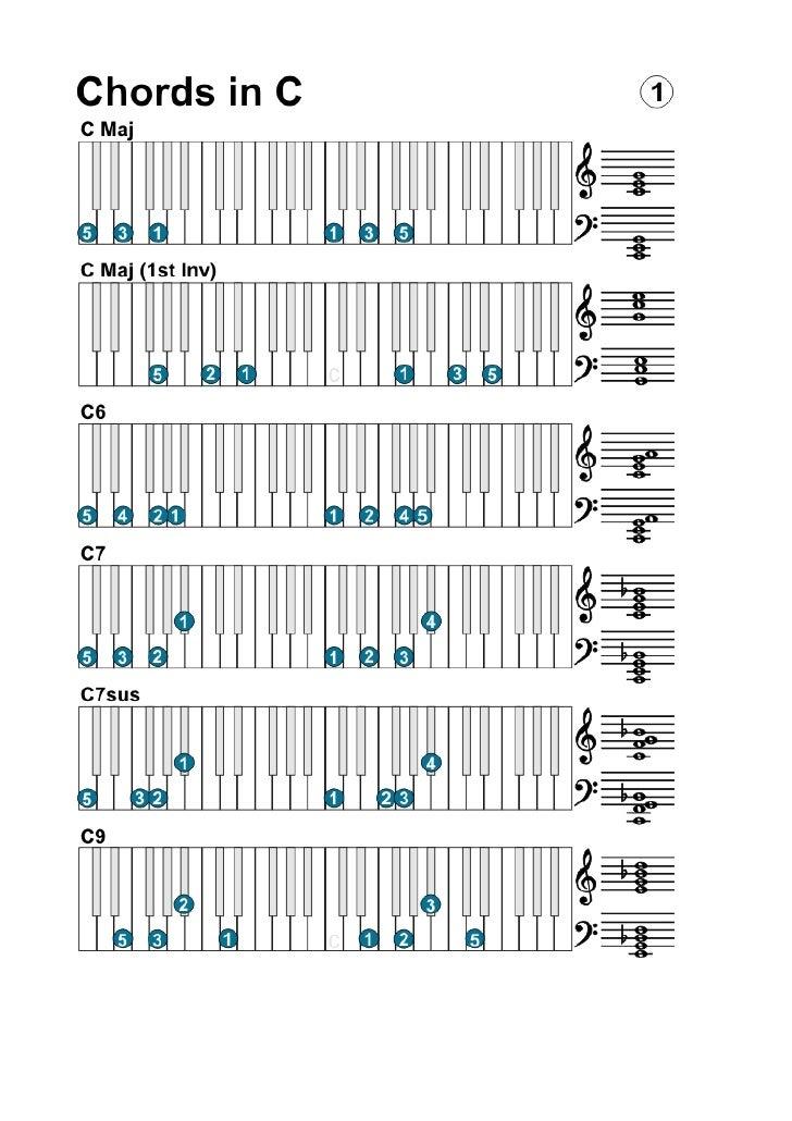 Keyboard Piano Chords Scales