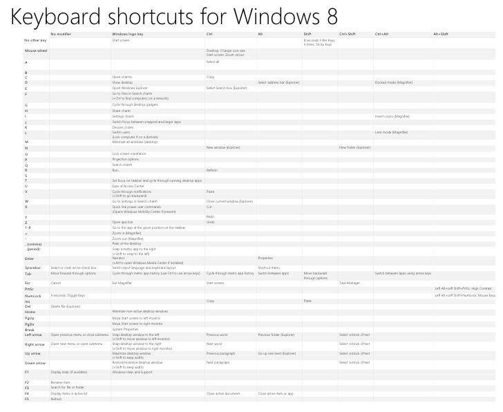 Keyboard shortcuts for Windows 8                No modifier                           Windows logo key                    ...