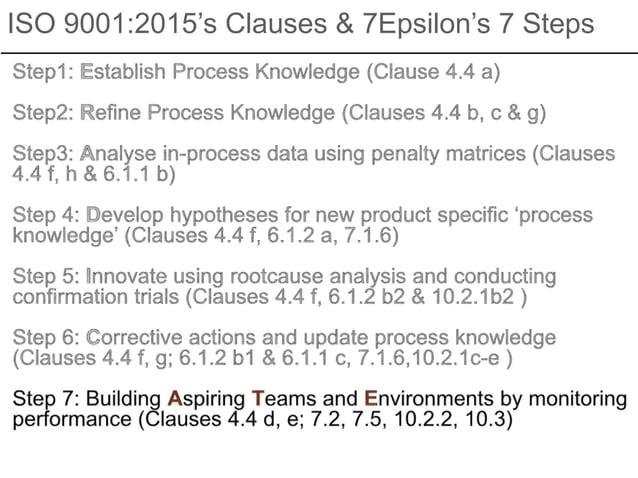 ISO 9001:2015's Clauses & 7Epsilon's 7 Steps