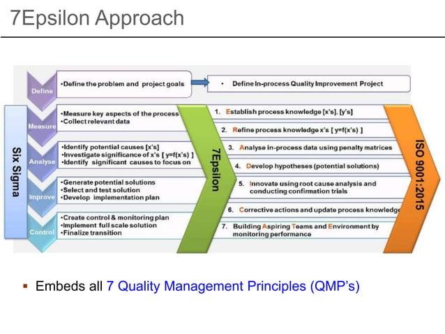 7Epsilon Approach  Embeds all 7 Quality Management Principles (QMP's)