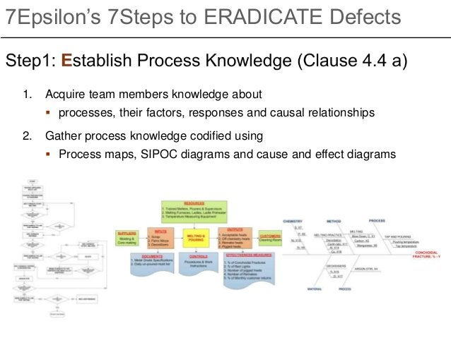 7Epsilon's 7Steps to ERADICATE Defects 1. Acquire team members knowledge about  processes, their factors, responses and c...