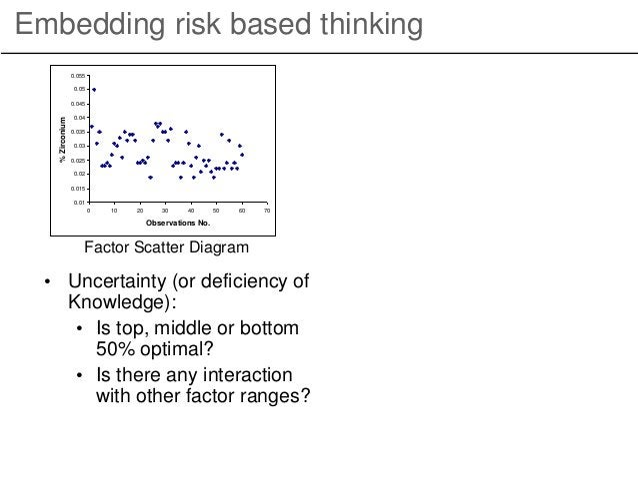 Embedding risk based thinking Factor Scatter Diagram 0.01 0.015 0.02 0.025 0.03 0.035 0.04 0.045 0.05 0.055 0 10 20 30 40 ...