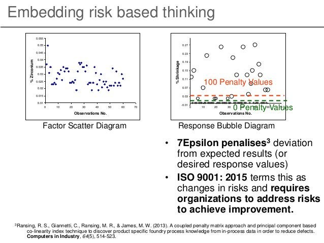 Embedding risk based thinking Response Bubble Diagram • 7Epsilon penalises3 deviation from expected results (or desired re...