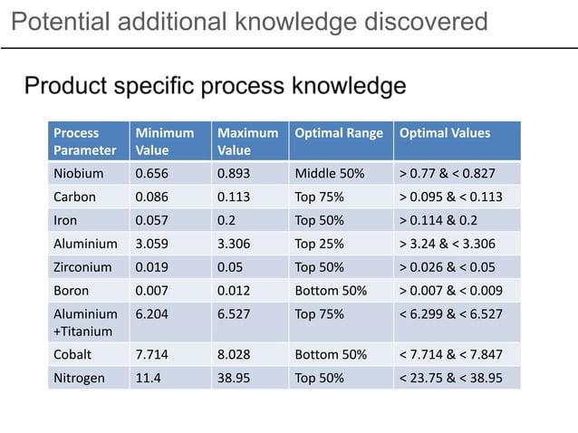 Potential additional knowledge discovered Process Parameter Minimum Value Maximum Value Optimal Range Optimal Values Niobi...