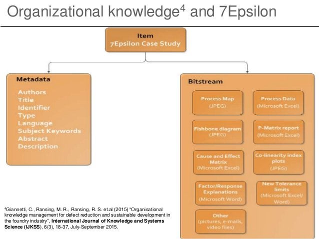 "Organizational knowledge4 and 7Epsilon 4Giannetti, C., Ransing, M. R., Ransing, R. S. et.al (2015) ""Organisational knowled..."