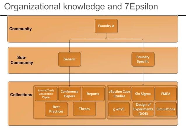 Organizational knowledge and 7Epsilon