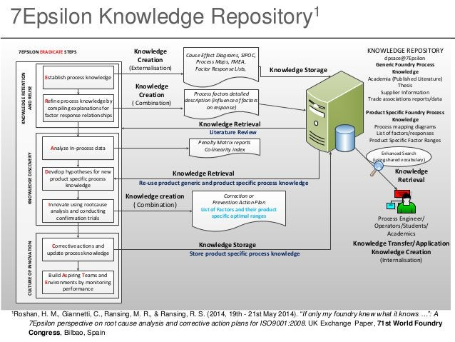 7Epsilon Knowledge Repository1 Refine process knowledge by compiling explanations for factor response relationships Proces...