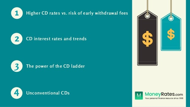 Best Cd Rates >> Key Considerations As You Shop For The Best Cd Rates