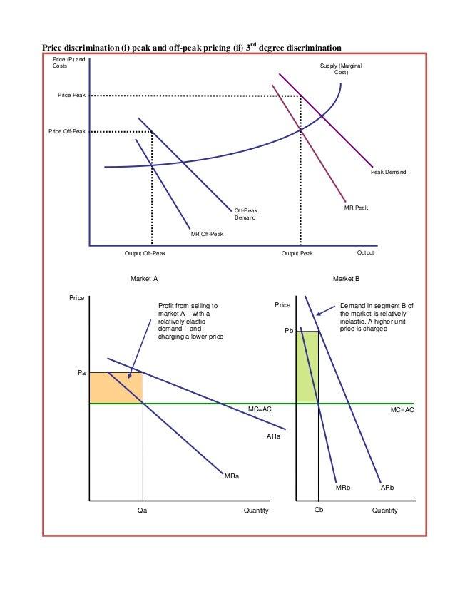 All Diagrams In Microeconomics Block And Schematic Diagrams