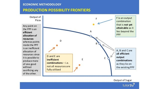 Some Key Diagrams For Year 1 Micro