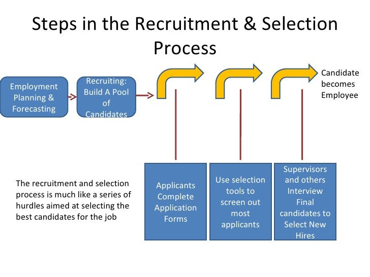 The Employee Selection Process