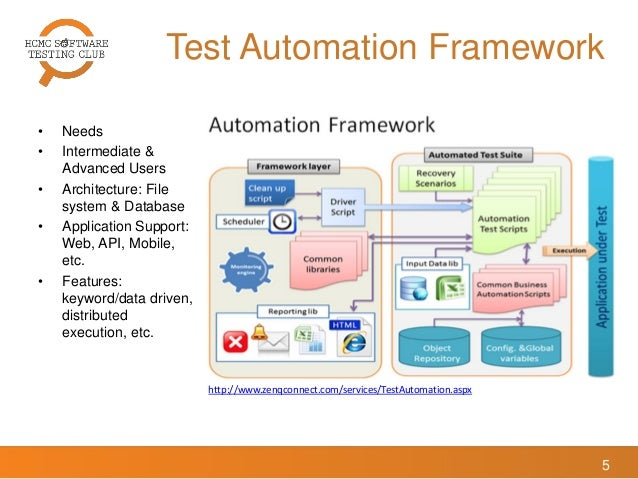 what is the use of test automation frameworks