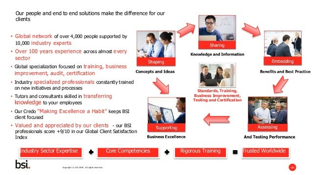 Key Facts Document - Successful Lean Six Sigma Deployments Supported By BSI Slide 3