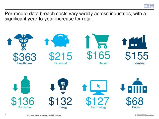 Key Findings from Larry Ponemon's 2015 Cost of a Data Breach Study